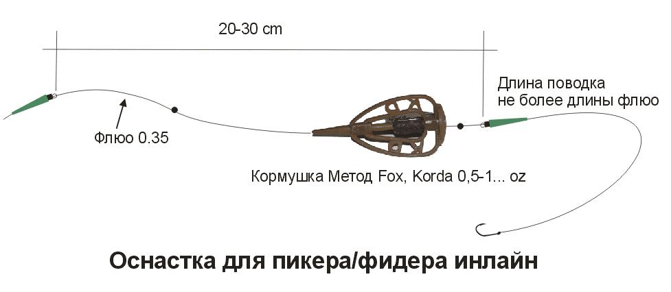 ловля рыбы на оснастку метод