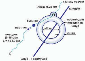 Конструкция кольца для ловли леща