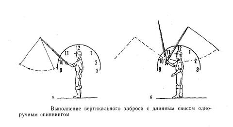 Вертикальный заброс